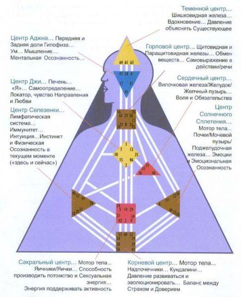 Описание инкарнационных крестов